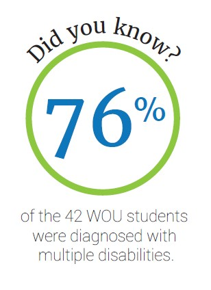 Did you know? 76% of the 42 WOU students were diagnosed with multiple disabilities.